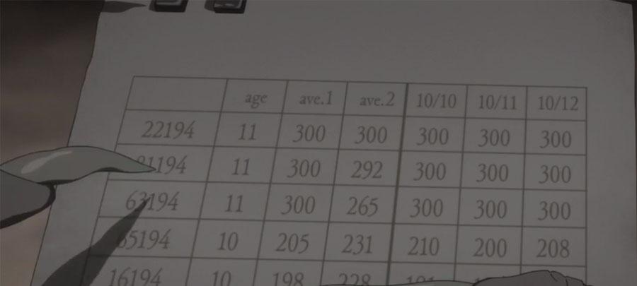 lista com números escritos pelos monstros